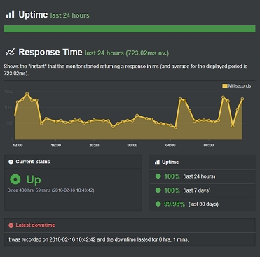 bluehost-uptime-feb.-uptime-score